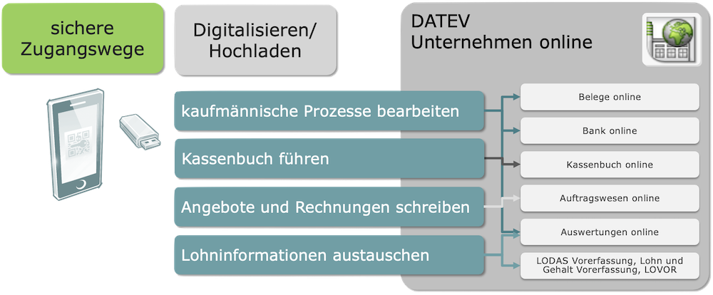 DATEV | Unternehmen Online